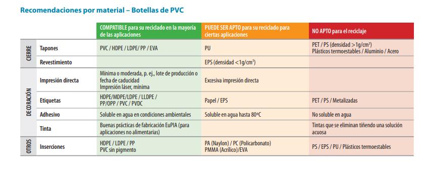 recomendac pvc